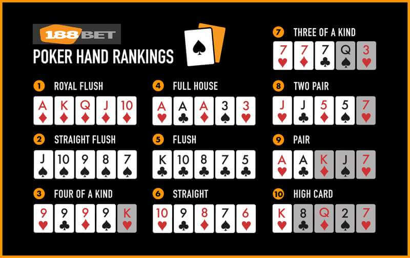 Hand Rankings to Remember When You Play Poker at 188BET